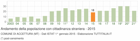 Grafico andamento popolazione stranieri Comune di Accettura (MT)