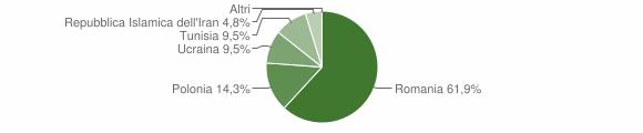 Grafico cittadinanza stranieri - Accettura 2010