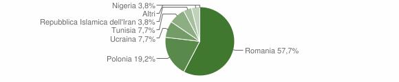 Grafico cittadinanza stranieri - Accettura 2011