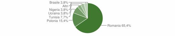 Grafico cittadinanza stranieri - Accettura 2018