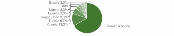Grafico cittadinanza stranieri - Accettura 2019