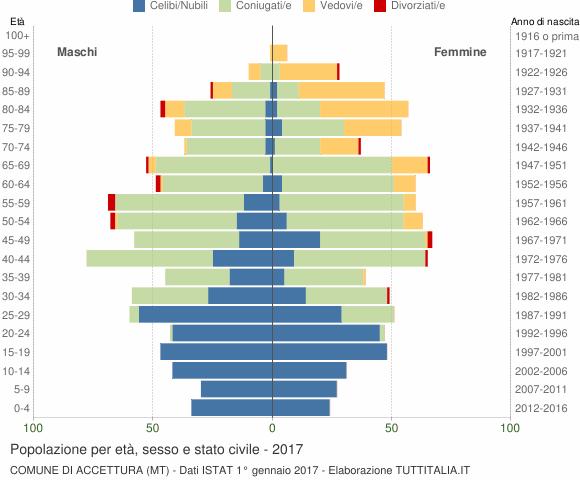 Grafico Popolazione per età, sesso e stato civile Comune di Accettura (MT)