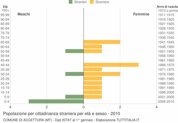 Grafico cittadini stranieri - Accettura 2010