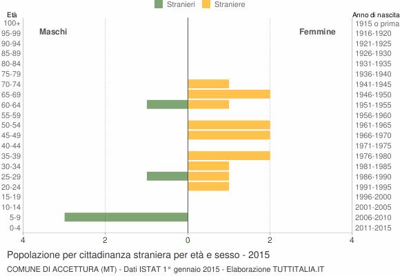 Grafico cittadini stranieri - Accettura 2015
