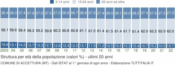 Grafico struttura della popolazione Comune di Accettura (MT)