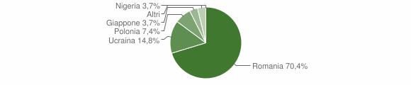 Grafico cittadinanza stranieri - Castelluccio Inferiore 2009