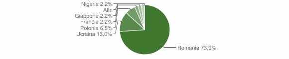 Grafico cittadinanza stranieri - Castelluccio Inferiore 2012