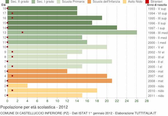 Grafico Popolazione in età scolastica - Castelluccio Inferiore 2012