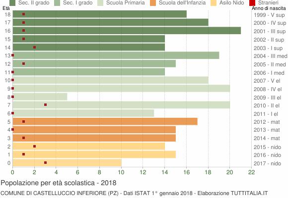 Grafico Popolazione in età scolastica - Castelluccio Inferiore 2018