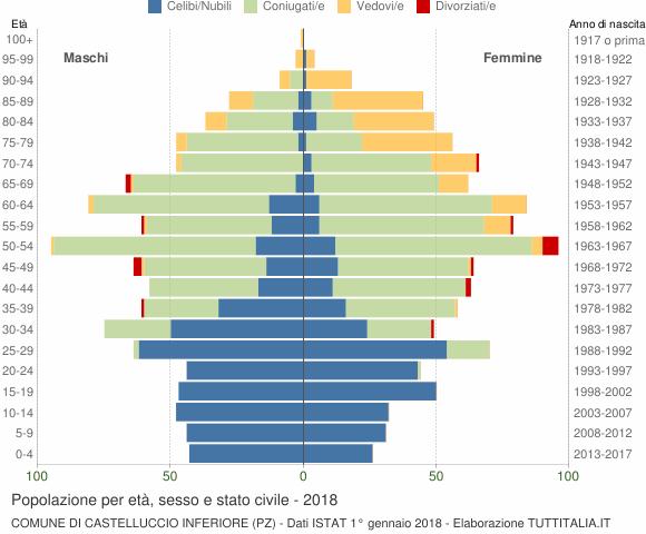 Grafico Popolazione per età, sesso e stato civile Comune di Castelluccio Inferiore (PZ)