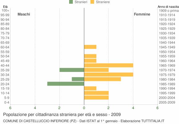Grafico cittadini stranieri - Castelluccio Inferiore 2009