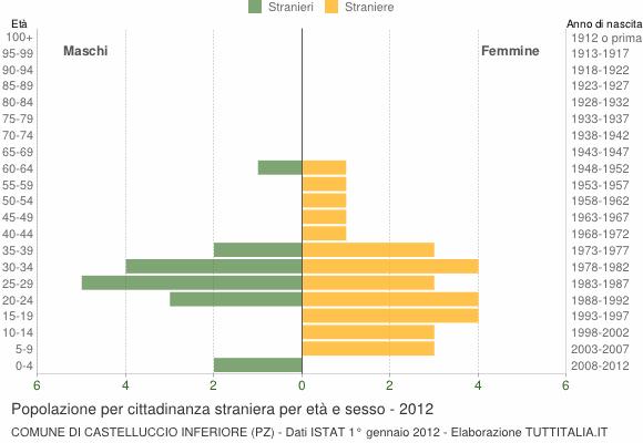 Grafico cittadini stranieri - Castelluccio Inferiore 2012