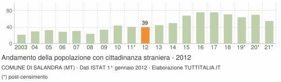 Grafico andamento popolazione stranieri Comune di Salandra (MT)