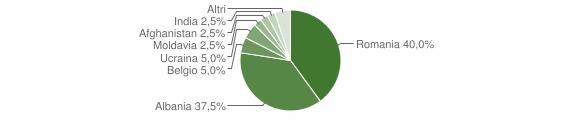 Grafico cittadinanza stranieri - Salandra 2011