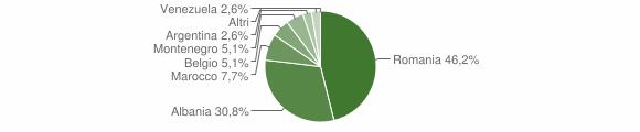 Grafico cittadinanza stranieri - Salandra 2012
