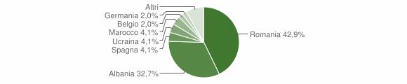 Grafico cittadinanza stranieri - Salandra 2014