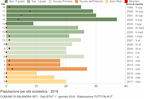 Grafico Popolazione in età scolastica - Salandra 2018