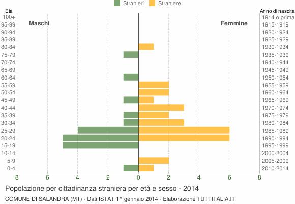 Grafico cittadini stranieri - Salandra 2014
