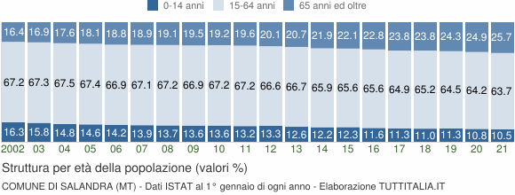 Grafico struttura della popolazione Comune di Salandra (MT)