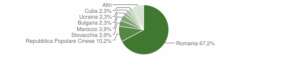 Grafico cittadinanza stranieri - Lagonegro 2018