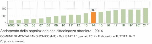 Grafico andamento popolazione stranieri Comune di Montalbano Jonico (MT)