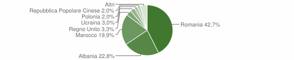 Grafico cittadinanza stranieri - Montalbano Jonico 2014