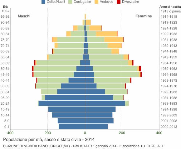 Grafico Popolazione per età, sesso e stato civile Comune di Montalbano Jonico (MT)