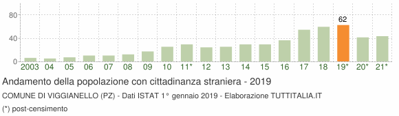 Grafico andamento popolazione stranieri Comune di Viggianello (PZ)