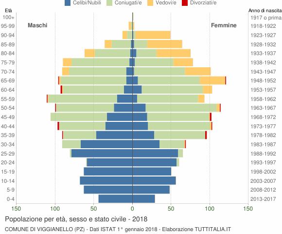 Grafico Popolazione per età, sesso e stato civile Comune di Viggianello (PZ)
