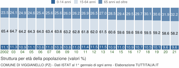 Grafico struttura della popolazione Comune di Viggianello (PZ)