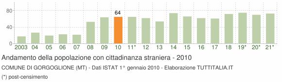 Grafico andamento popolazione stranieri Comune di Gorgoglione (MT)