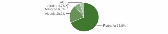 Grafico cittadinanza stranieri - Gorgoglione 2011