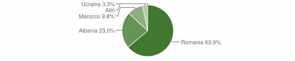 Grafico cittadinanza stranieri - Gorgoglione 2012