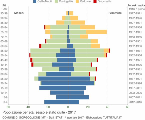 Grafico Popolazione per età, sesso e stato civile Comune di Gorgoglione (MT)