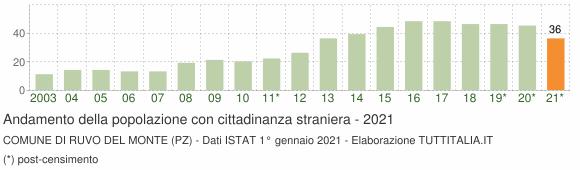 Grafico andamento popolazione stranieri Comune di Ruvo del Monte (PZ)