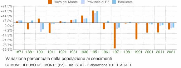 Grafico variazione percentuale della popolazione Comune di Ruvo del Monte (PZ)