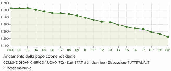 Andamento popolazione Comune di San Chirico Nuovo (PZ)