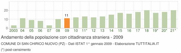Grafico andamento popolazione stranieri Comune di San Chirico Nuovo (PZ)