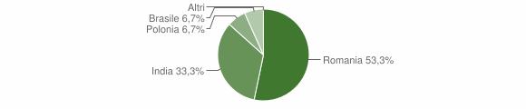Grafico cittadinanza stranieri - San Chirico Nuovo 2014
