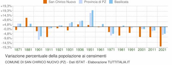 Grafico variazione percentuale della popolazione Comune di San Chirico Nuovo (PZ)