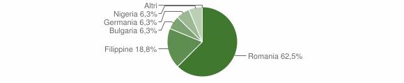 Grafico cittadinanza stranieri - San Paolo Albanese 2016
