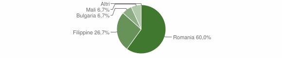 Grafico cittadinanza stranieri - San Paolo Albanese 2019
