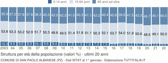 Grafico struttura della popolazione Comune di San Paolo Albanese (PZ)