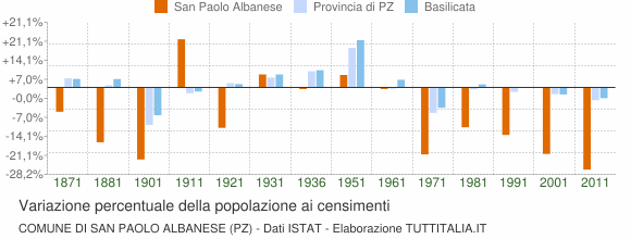 Grafico variazione percentuale della popolazione Comune di San Paolo Albanese (PZ)