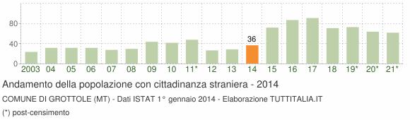 Grafico andamento popolazione stranieri Comune di Grottole (MT)