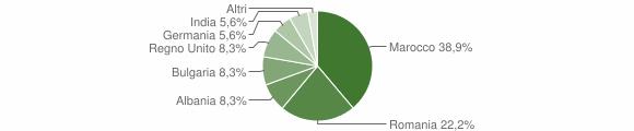 Grafico cittadinanza stranieri - Grottole 2014