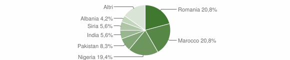 Grafico cittadinanza stranieri - Grottole 2019