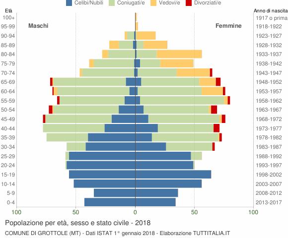 Grafico Popolazione per età, sesso e stato civile Comune di Grottole (MT)