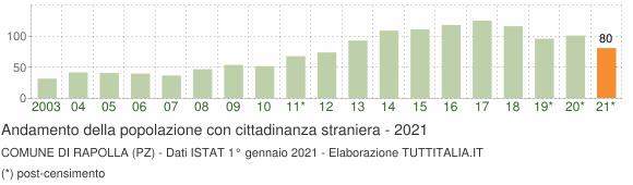 Grafico andamento popolazione stranieri Comune di Rapolla (PZ)