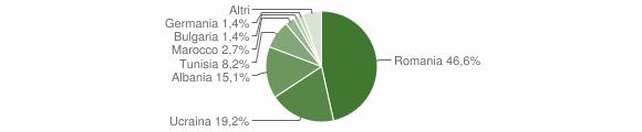 Grafico cittadinanza stranieri - Rapolla 2012